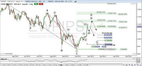 Tracking DAX – EUR/USD – GBP/USD  26. OKTOBER – 30. OKTOBER 2015