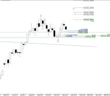 EUR/USD Wochenanalyse KW 49