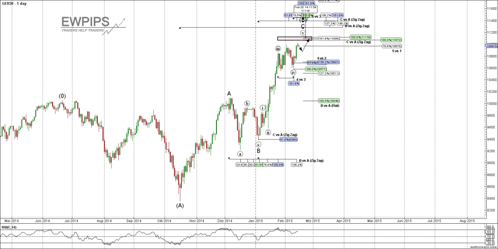 DAX C ENDE Daily