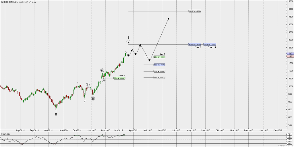 DAX_Daily