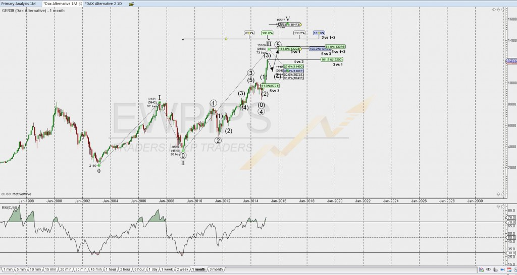 Monthly_DAX_1wave