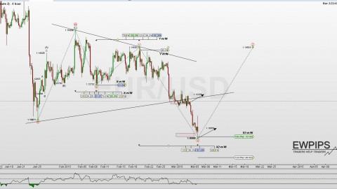 EUR/USD Update vom 4.März
