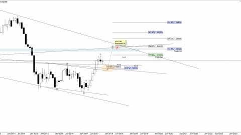 EUR/USD Wochenanalyse KW 43
