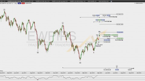 DAX WOCHENANALYSE – 25. April – 29. April 2016
