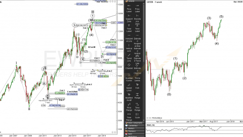 DAX BIG-Picture KW42 2017