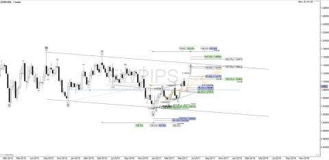 EUR/USD Wochenanalyse KW 19