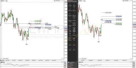 DAX-Analyse BigPicture