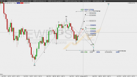 DAX WOCHENANALYSE – 11. April – 15. April 2016