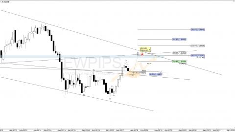 EUR/USD Wochenanalyse KW 46