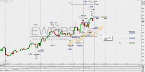 SAP – Aktie der KW 45