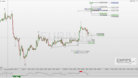 EUR/USD Analyse 4.Februar 2015