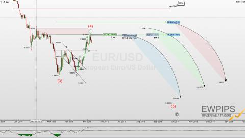 EURUSD Update 08.Mai 2015