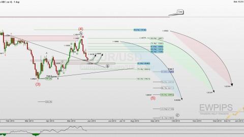 EUR/USD Update 24.Mai 2015
