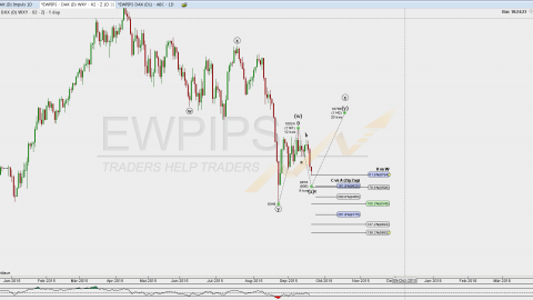 DAX WOCHENANALYSE – 21. September – 25. September 2015
